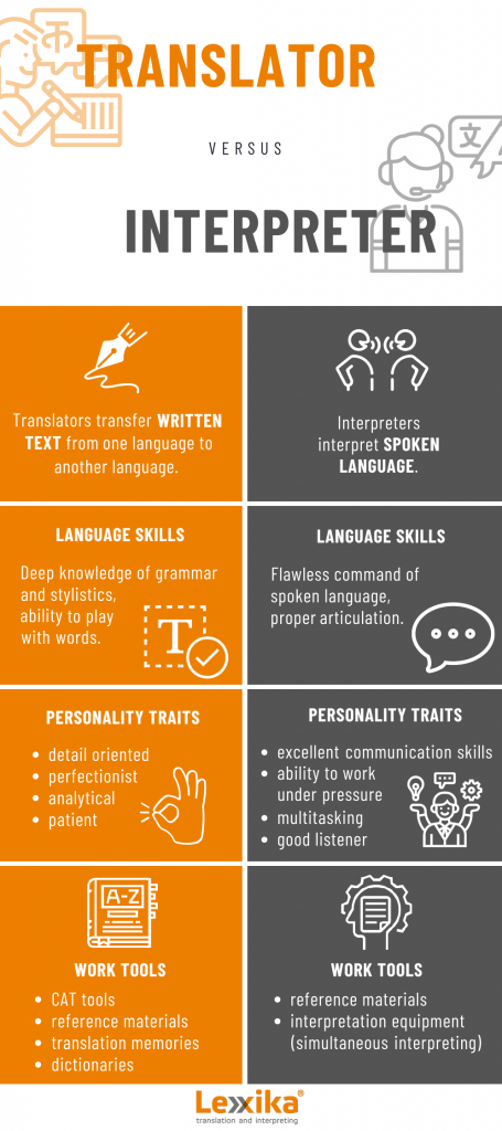 Differences between translation and interpretation - infographics